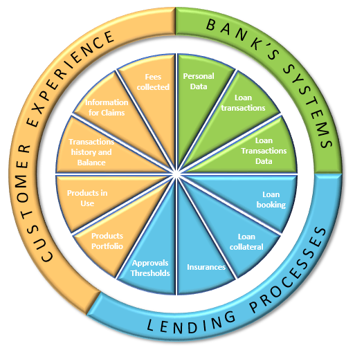 Graph showing Bank Automation Ecosystem